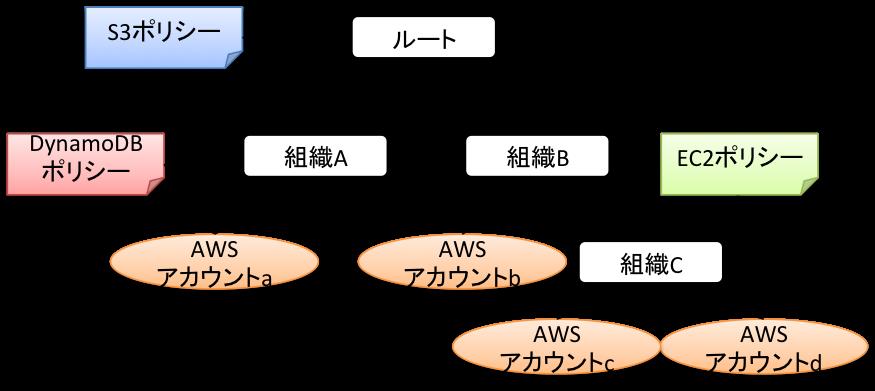 AWS Organizationsを使って複数のルートユーザーを管理