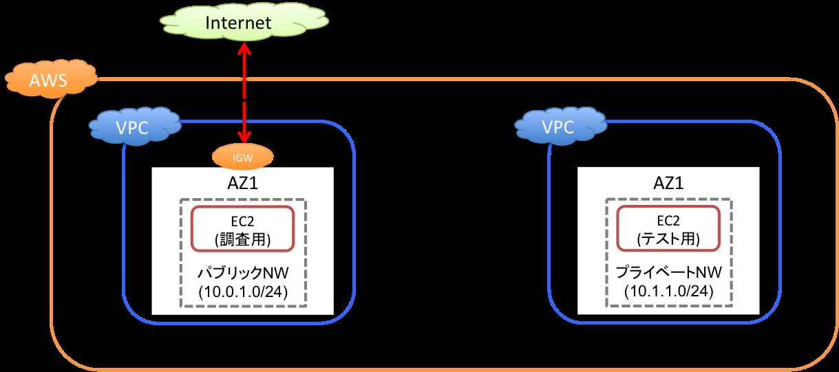 手順2:VPCにEC2を配備