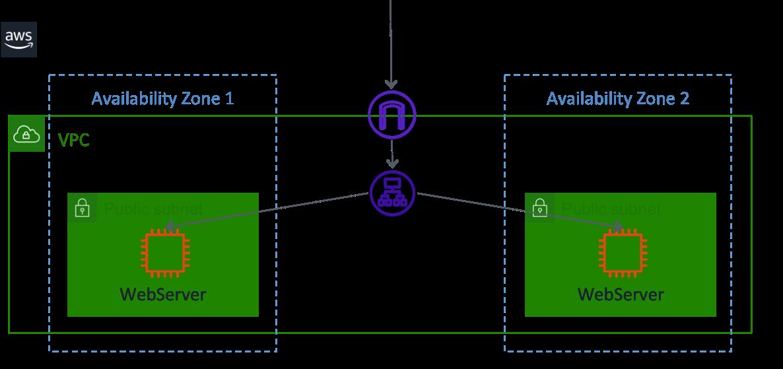 Elastic Load Balancing(ELB)のユースケースについて