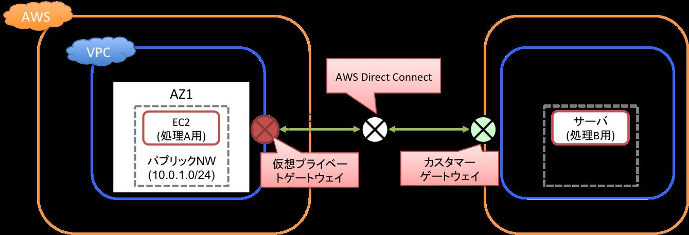 AWS Direct ConnectでAmazon VPCとAWS外のネットワークを接続