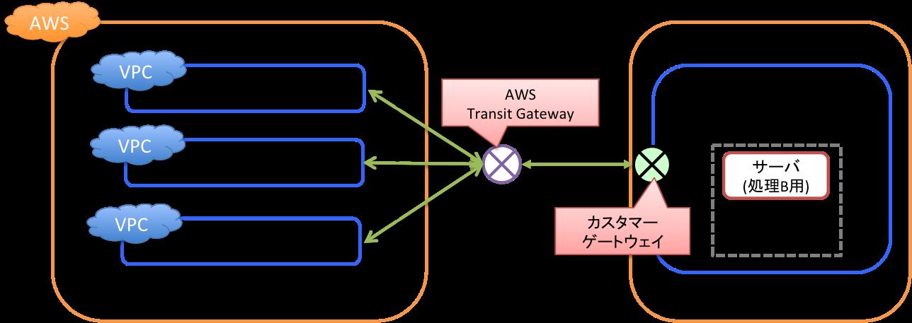Transit GatewayでAmazon VPCとAWS外のネットワークを接続