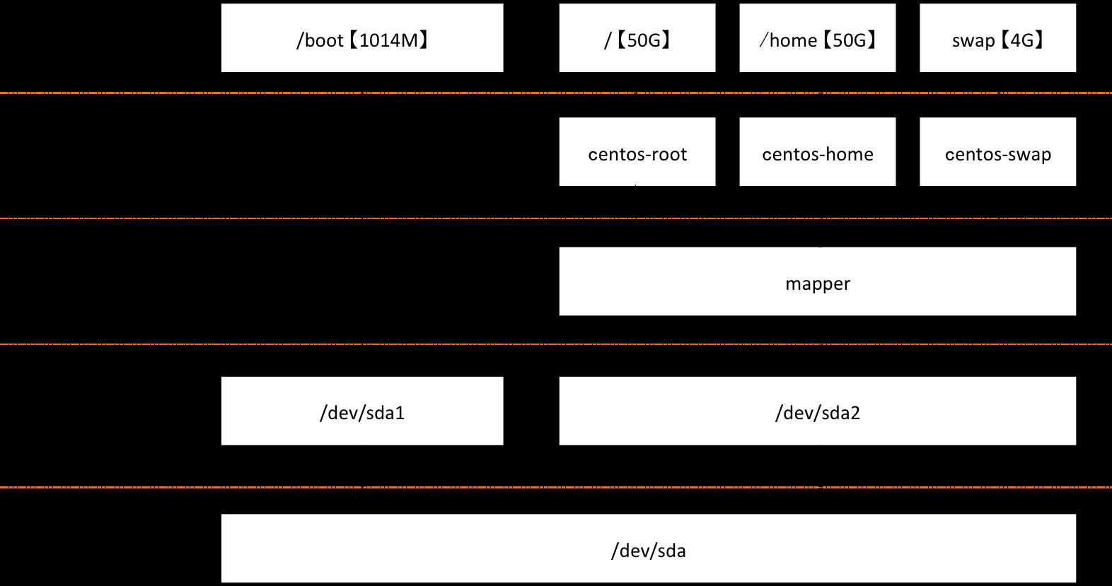 CentOSの/homeを縮小し/を拡張する手順