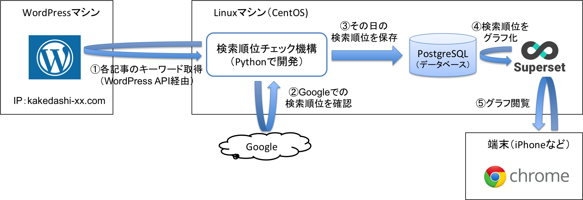 pythonで自作する検索順位チェックツールの構成