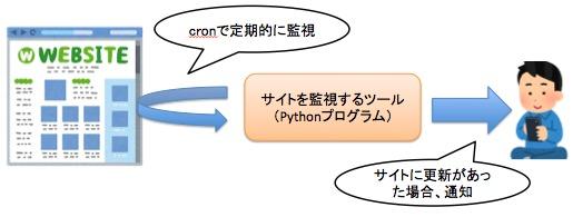 サイトの更新を監視するプログラム(ツール)を作成する手順