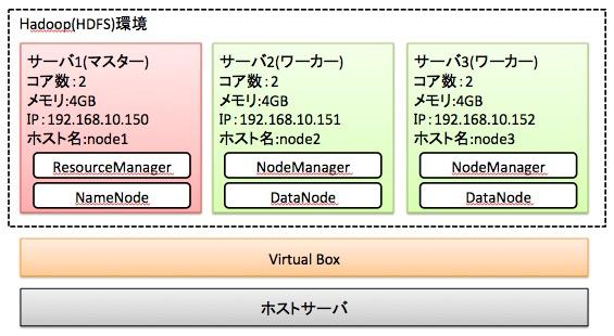 手順1:Hadoop(HDFS)環境を構築