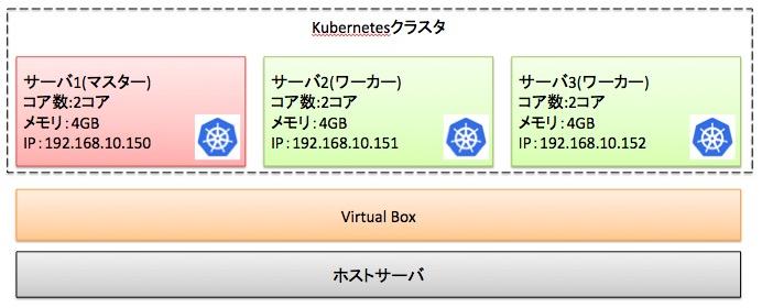 手順1:Kubernetesクラスタを構築