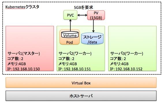 Kubernetesで永続ボリューム(PV/PVC)を作成する手順