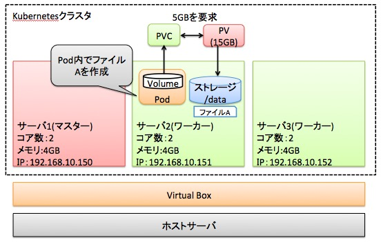 KubernetesでNFSをマウントして永続ボリュームを作成する利点