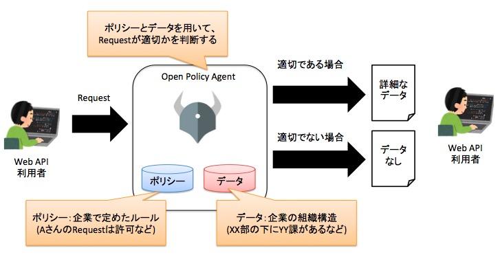 Open Policy Agentとはどのような場面で使用するのか